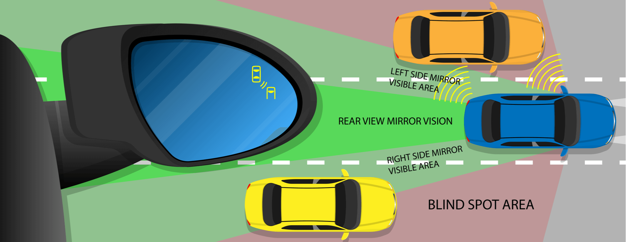 Visual of how a car's blind spot indicator works